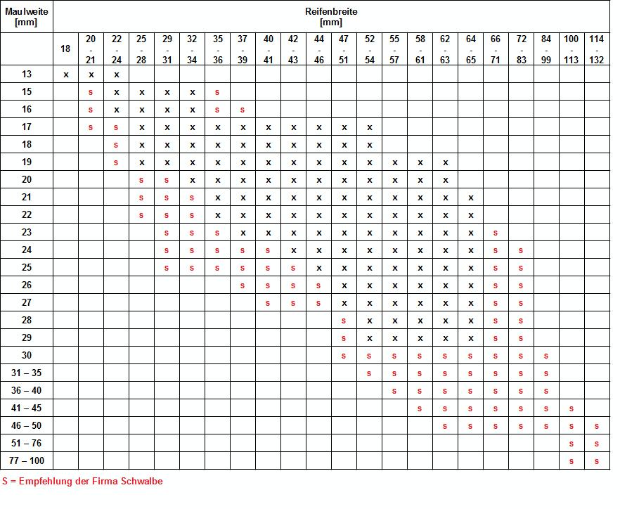 ETRTO-Tabelle Reifen und Felgen