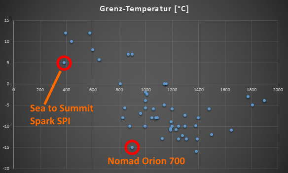 Grenz-Temperatur zu Gewicht