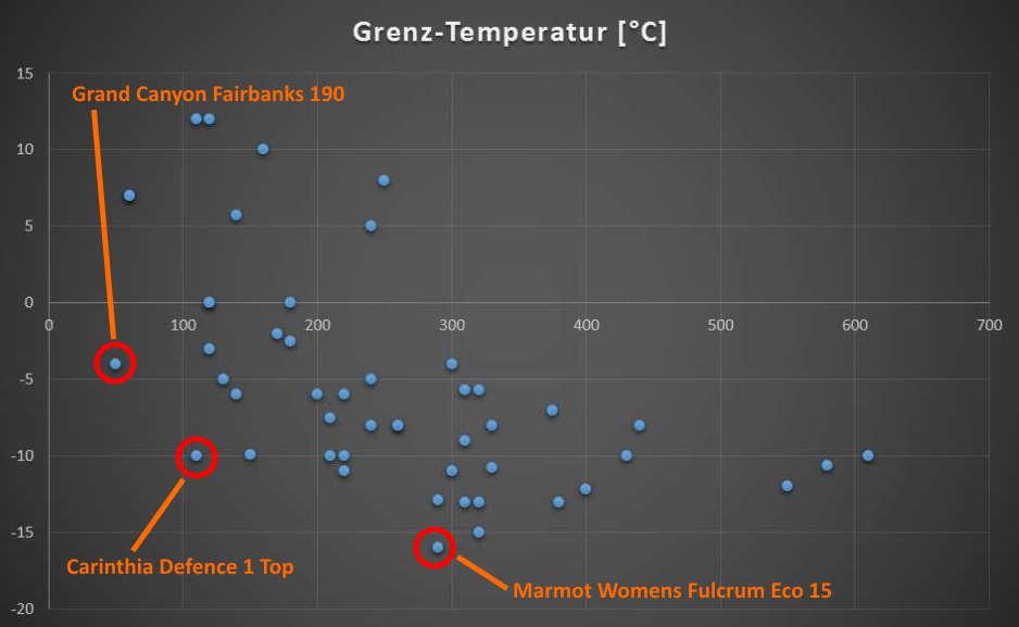 Grenz-Temperatur zu Preis