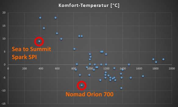 Komfort-Temperatur zu Gewicht