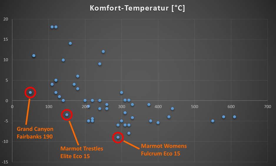 Komfort-Temperatur zu Preis
