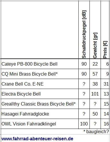 Fahrradklingel Kauftipps